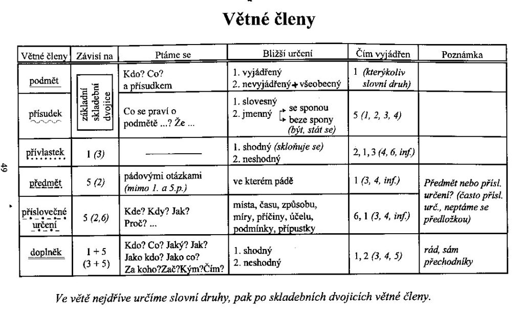vetne_cleny